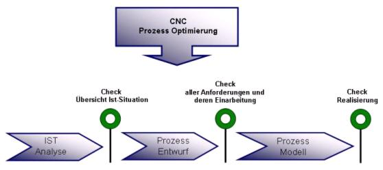 CNC Outsourcing